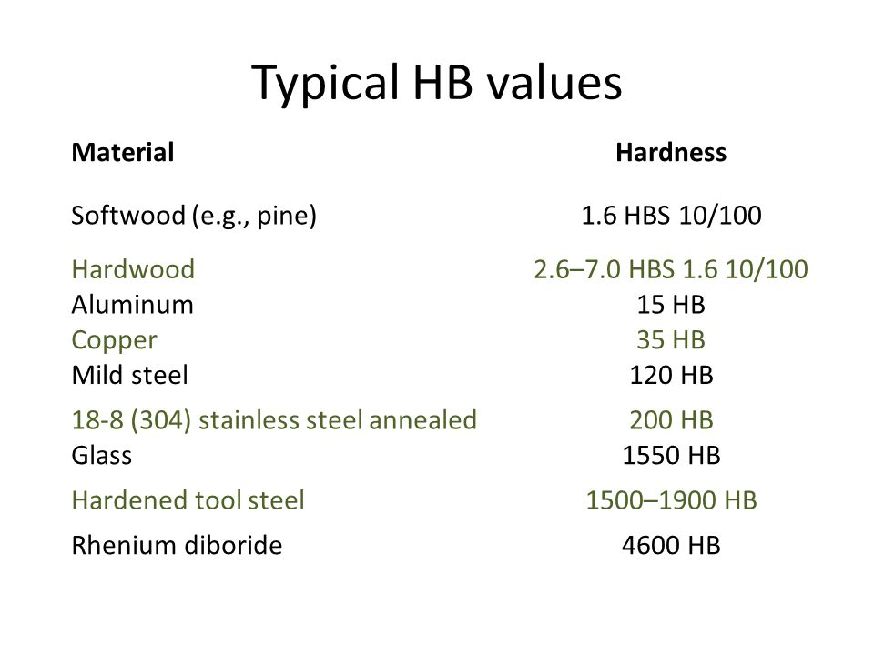 Typical HB values Material Hardness Softwood (e.g., pine)
