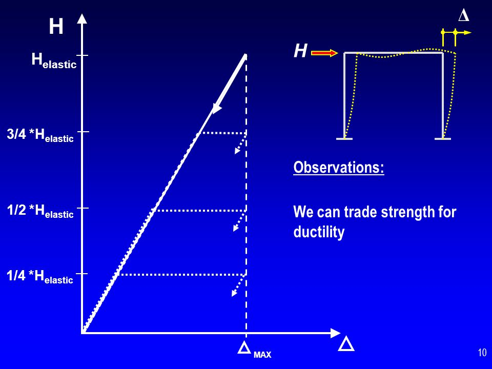 H Δ H Helastic Observations: We can trade strength for ductility