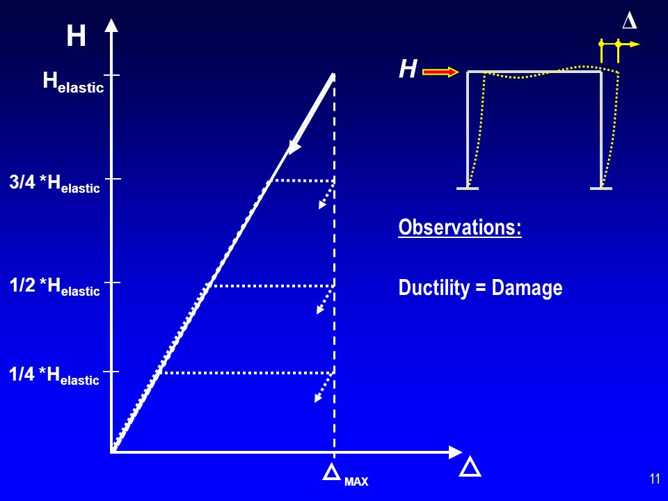 H Δ H Helastic Observations: Ductility = Damage 3/4 *Helastic