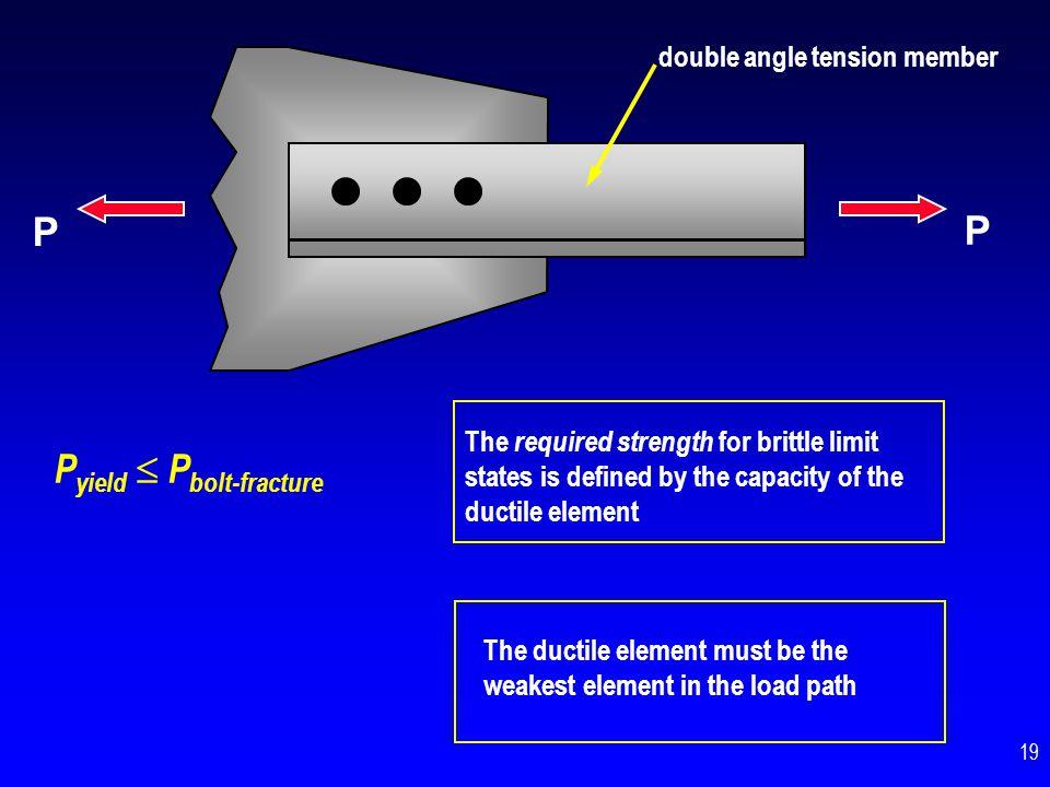 Pyield  Pbolt-fracture