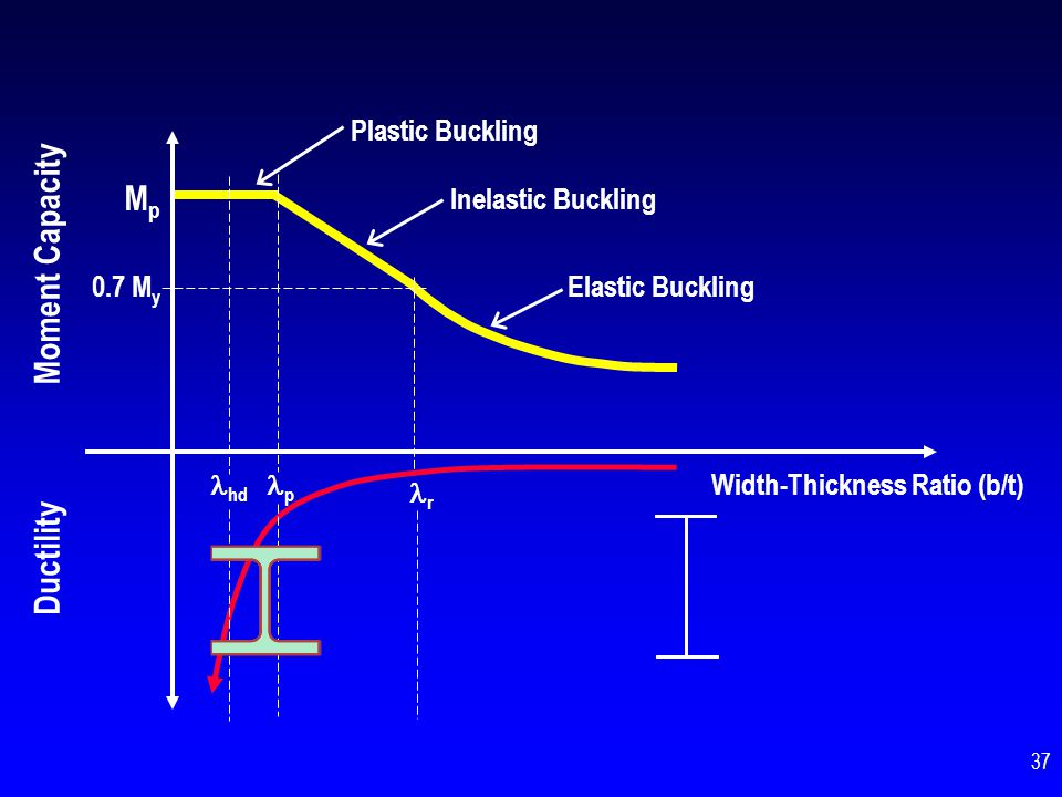 Mp Moment Capacity Ductility Plastic Buckling Inelastic Buckling