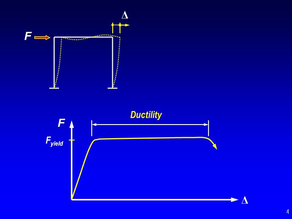 F Δ Ductility F Fyield Δ