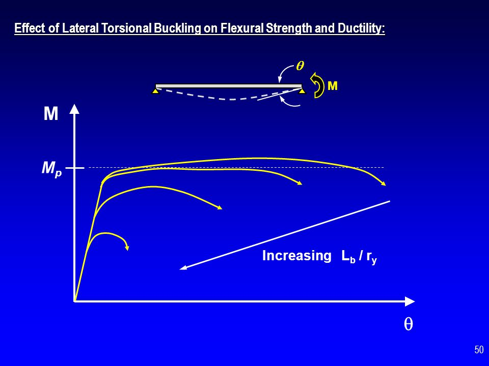 Effect of Lateral Torsional Buckling on Flexural Strength and Ductility:
