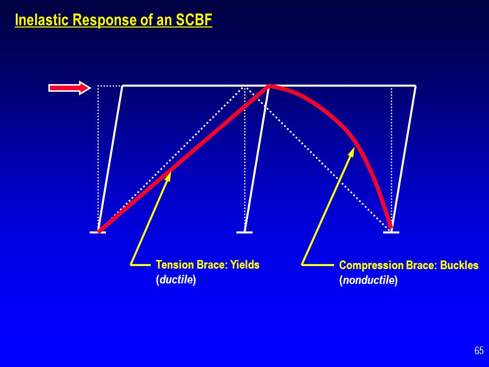 Inelastic Response of an SCBF
