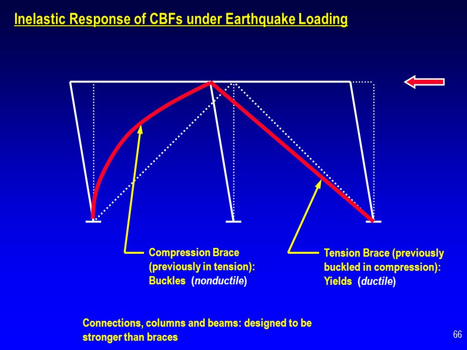 Inelastic Response of CBFs under Earthquake Loading