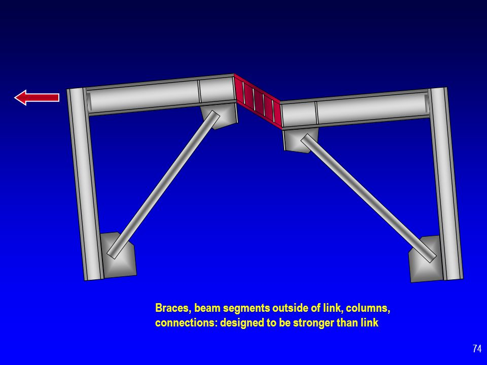Braces, beam segments outside of link, columns, connections: designed to be stronger than link
