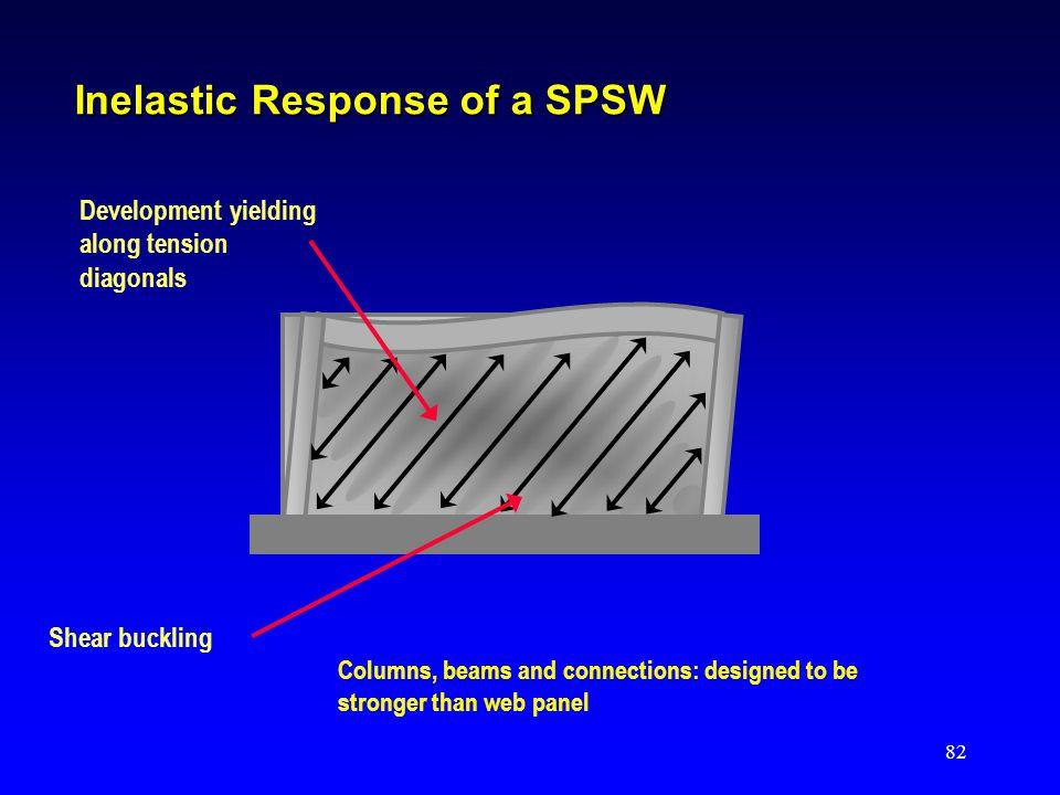 Inelastic Response of a SPSW