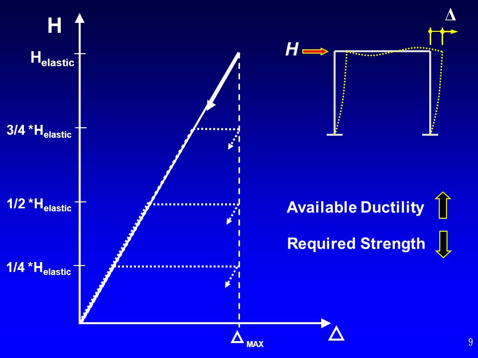 H Δ H Helastic Available Ductility Required Strength 3/4 *Helastic