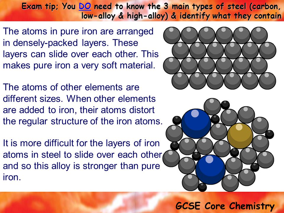 The atoms in pure iron are arranged in densely-packed layers