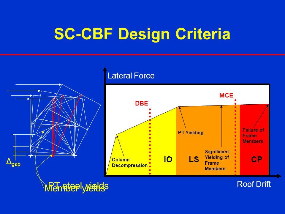 SC-CBF Design Criteria