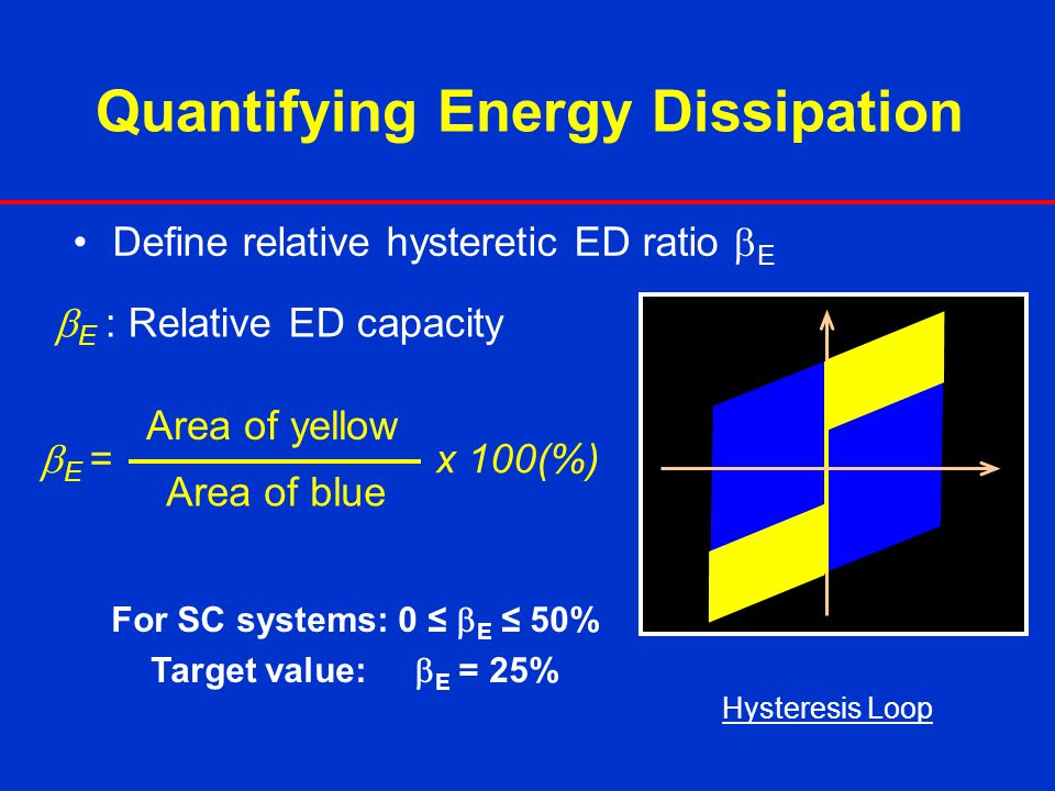 Quantifying Energy Dissipation