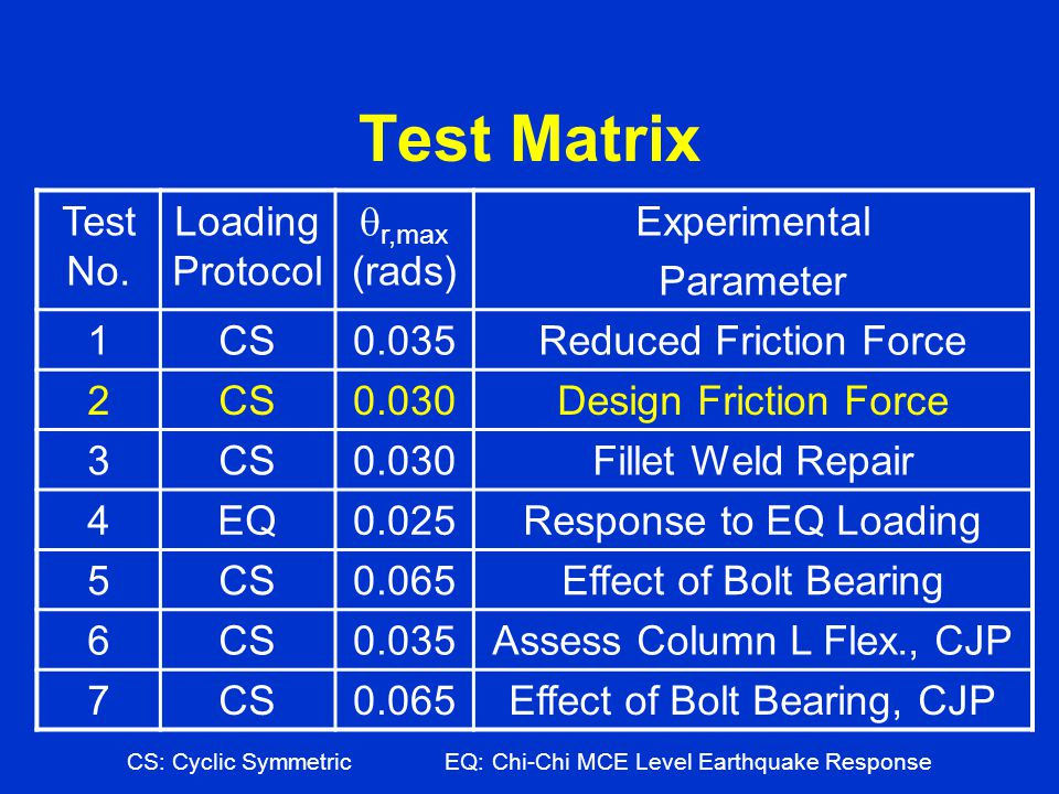 Test Matrix Test No. Loading Protocol qr,max (rads) Experimental