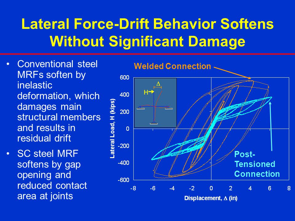 Lateral Force-Drift Behavior Softens Without Significant Damage