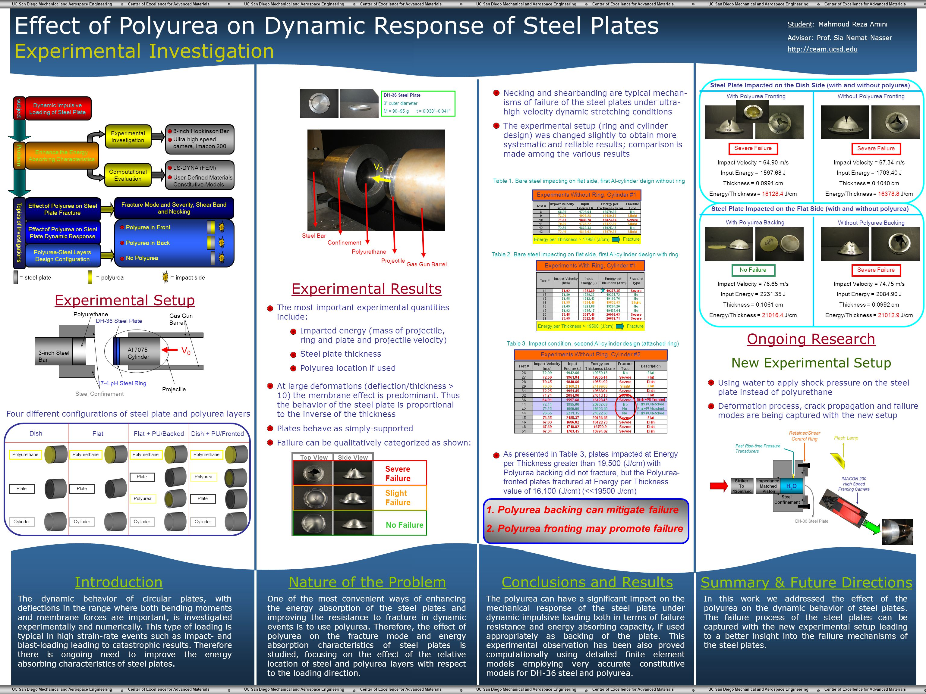 Effect of Polyurea on Dynamic Response of Steel Plates