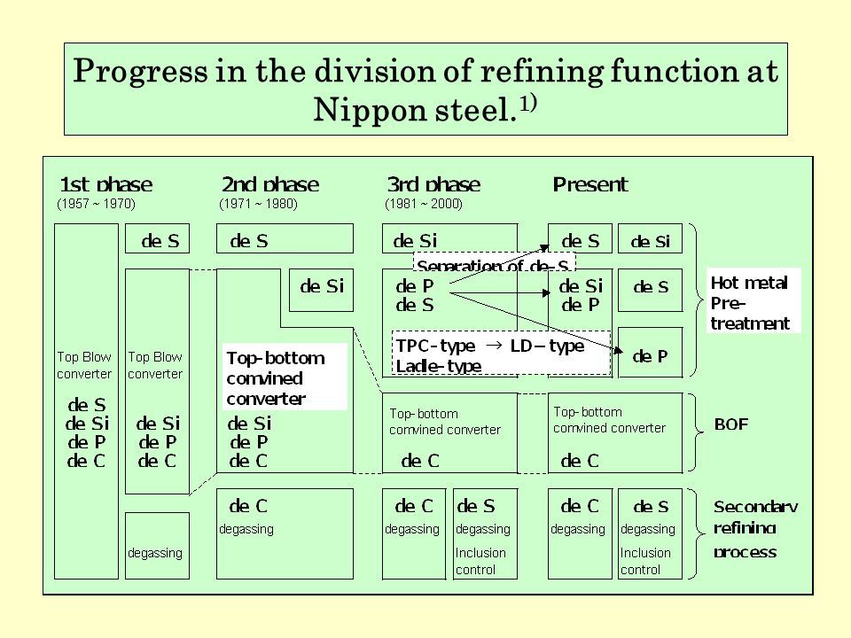 Progress in the division of refining function at Nippon steel.1)