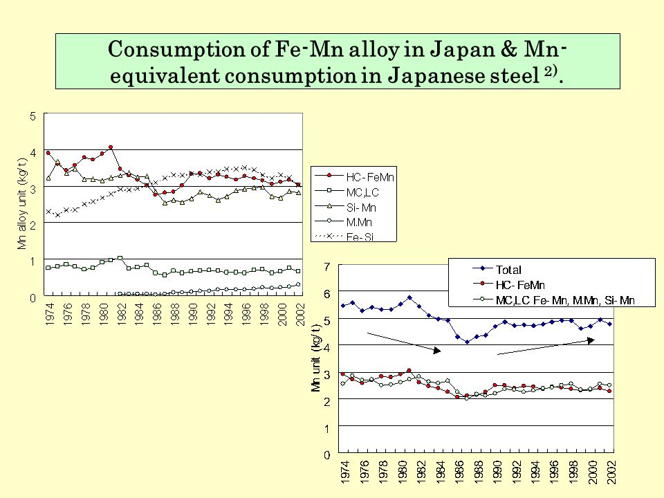 Consumption of Fe-Mn alloy in Japan & Mn-equivalent consumption in Japanese steel 2).