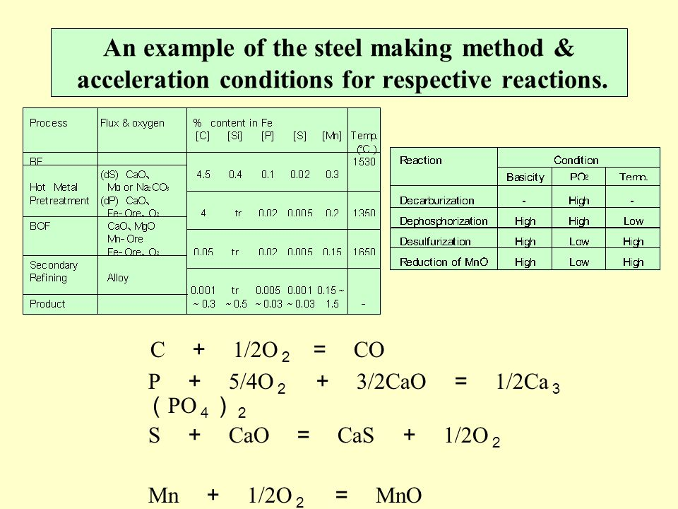 An example of the steel making method & acceleration conditions for respective reactions.