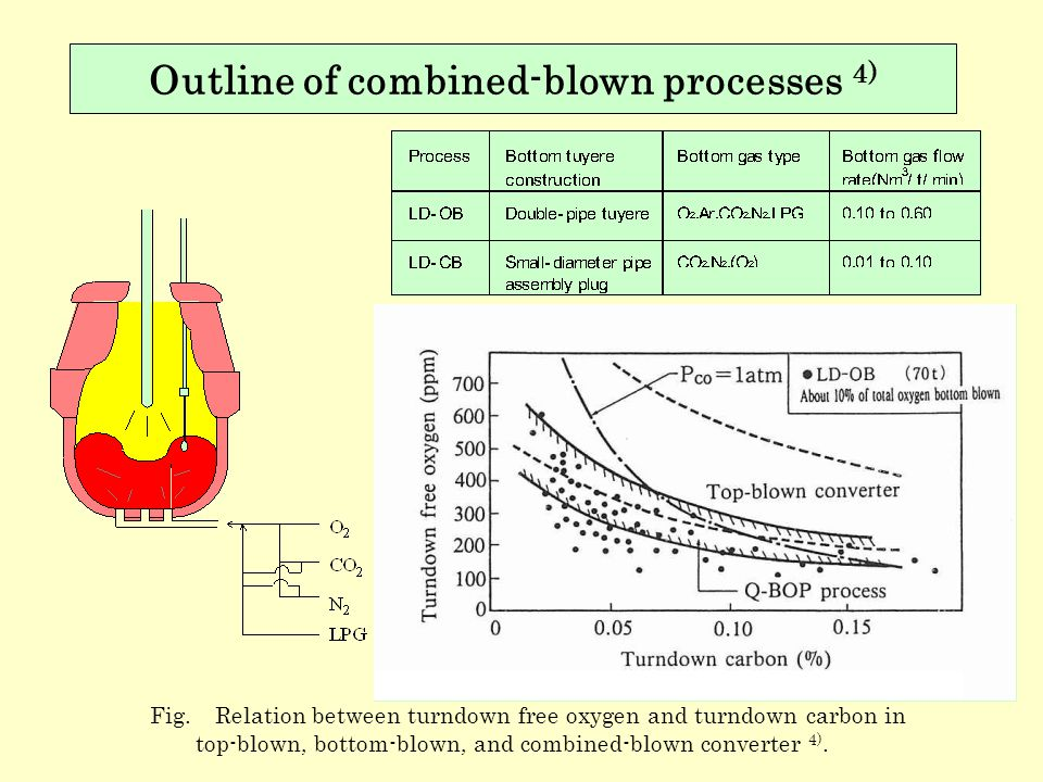 Outline of combined-blown processes 4)