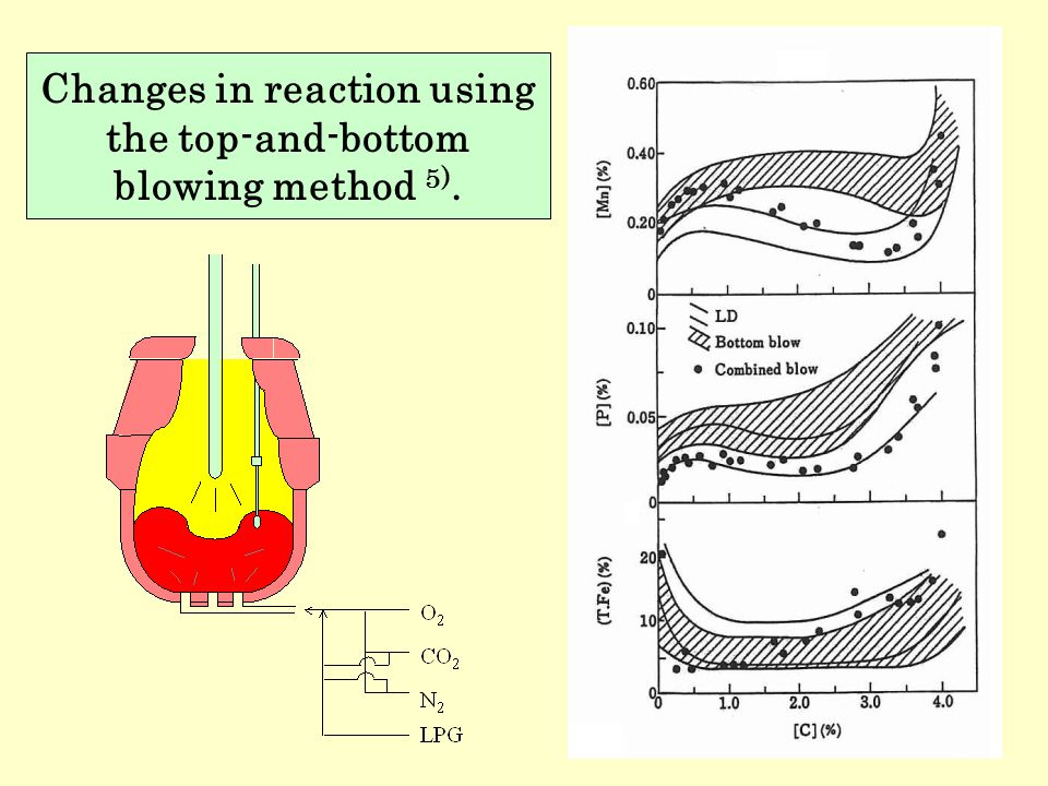 Changes in reaction using the top-and-bottom blowing method 5).