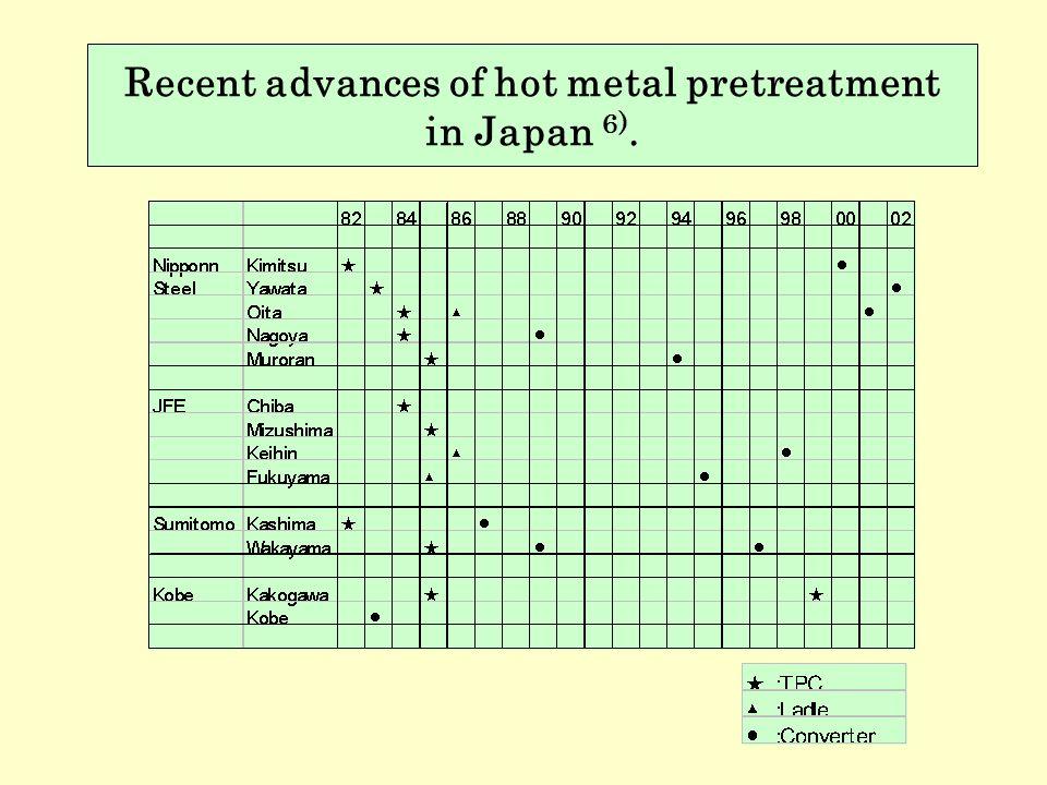 Recent advances of hot metal pretreatment in Japan 6).