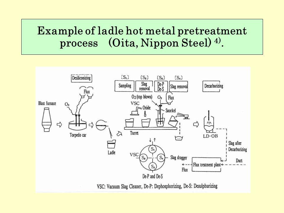 Example of ladle hot metal pretreatment process (Oita, Nippon Steel) 4).