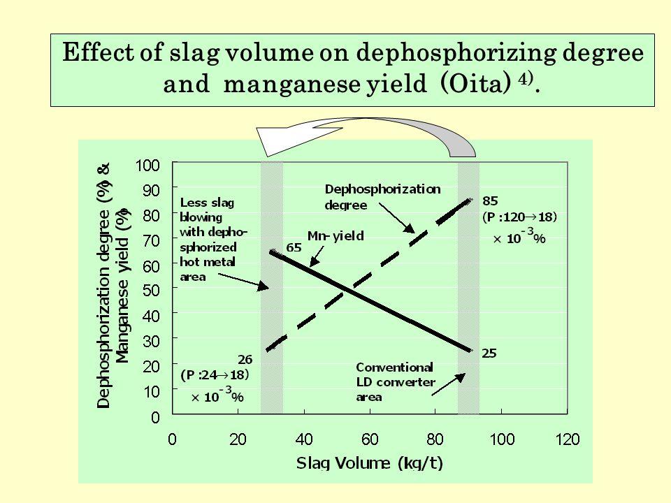 Effect of slag volume on dephosphorizing degree and manganese yield (Oita) 4).