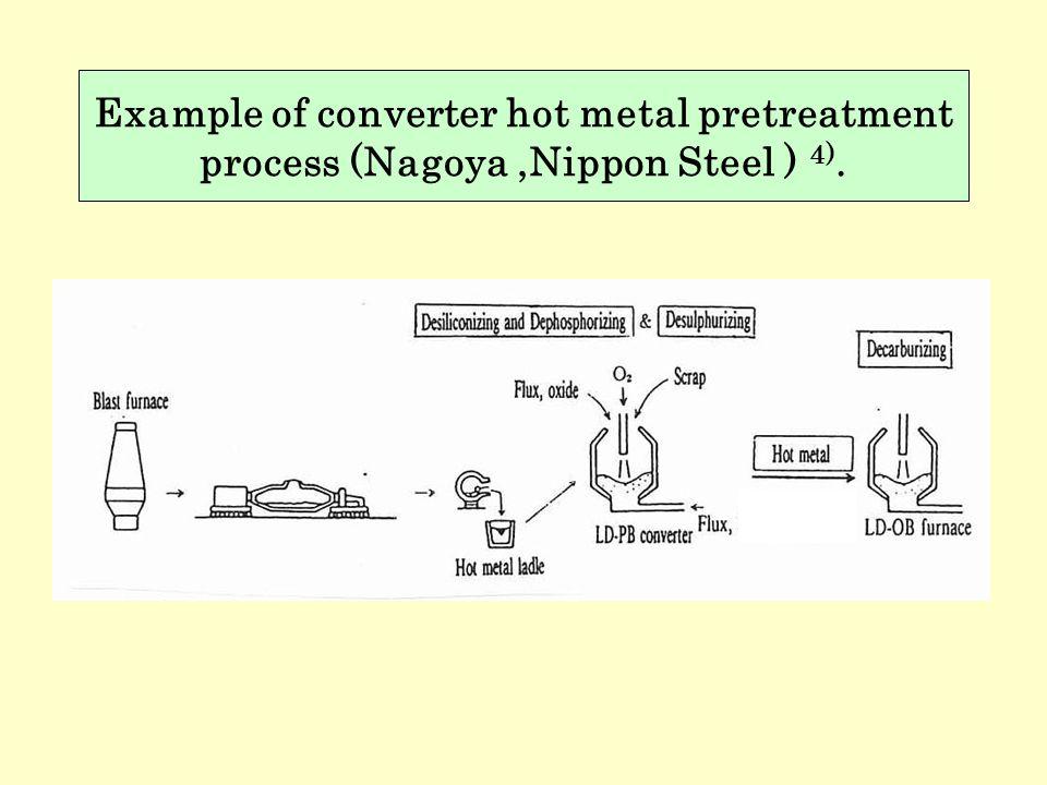 Example of converter hot metal pretreatment process (Nagoya ,Nippon Steel ) 4).