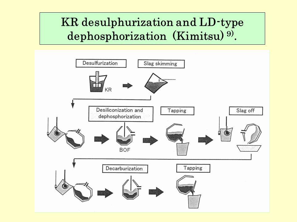 KR desulphurization and LD-type dephosphorization (Kimitsu) 9).