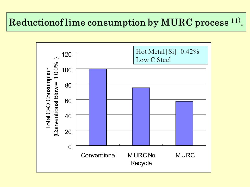 Reductionof lime consumption by MURC process 11).