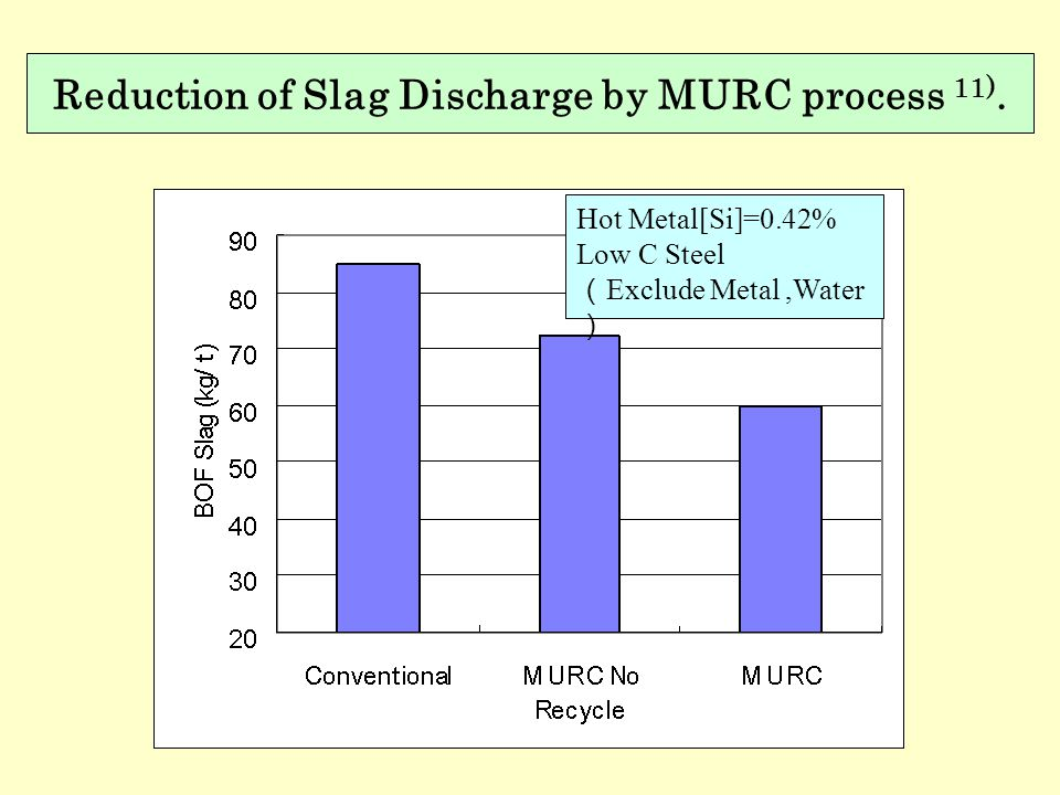 Reduction of Slag Discharge by MURC process 11).