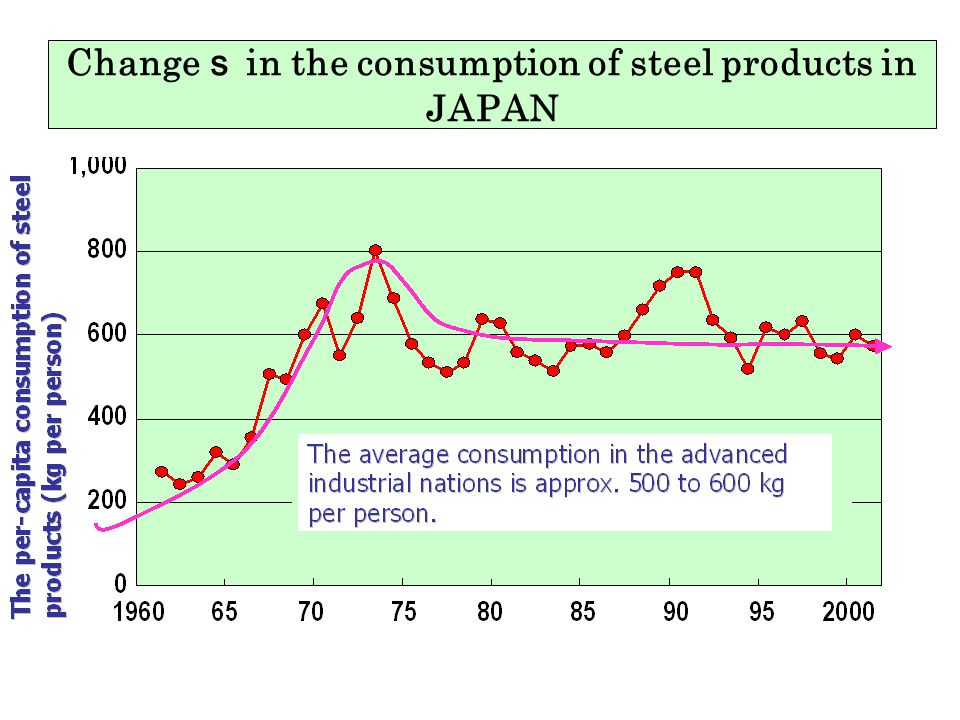 Changes in the consumption of steel products in JAPAN