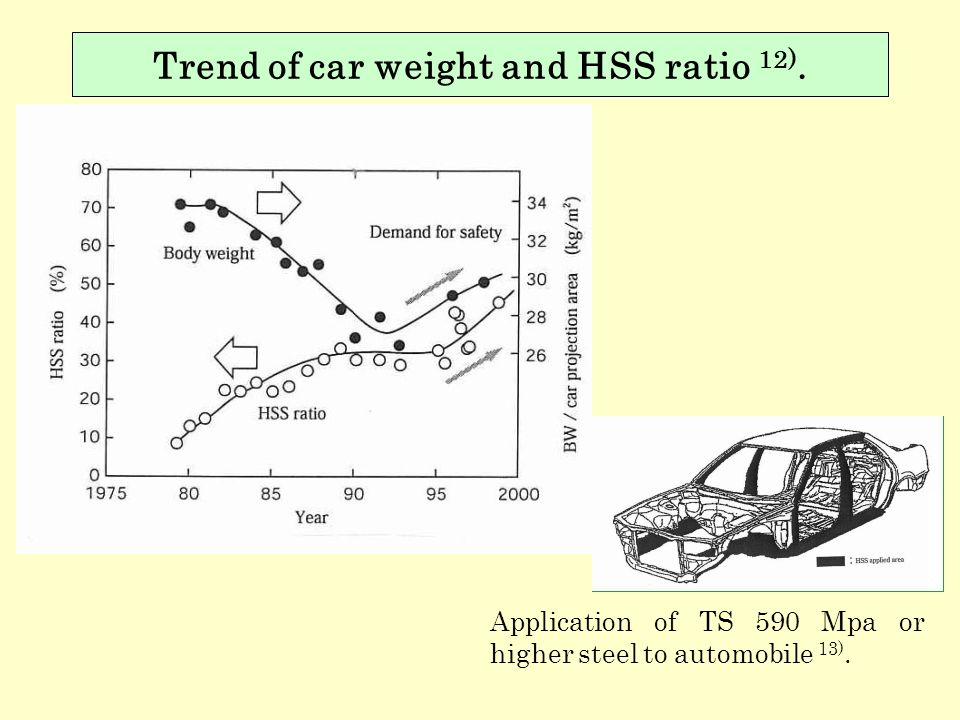 Trend of car weight and HSS ratio 12).