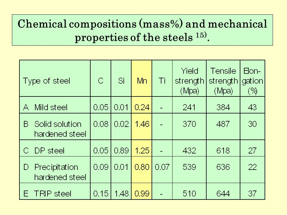 Chemical compositions (mass%) and mechanical properties of the steels 15).