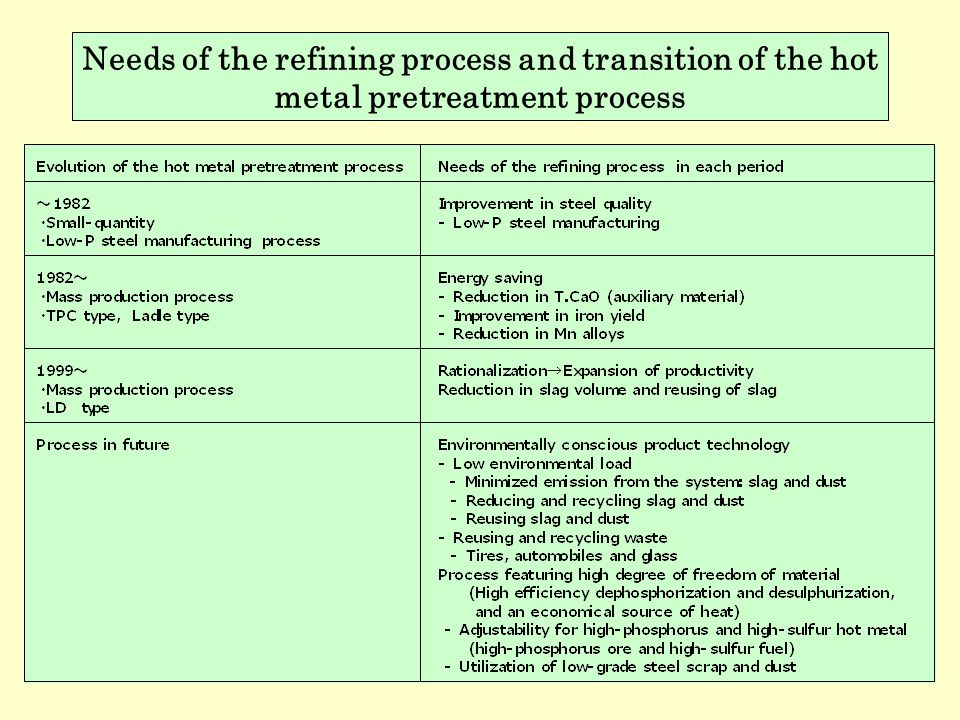 Needs of the refining process and transition of the hot metal pretreatment process