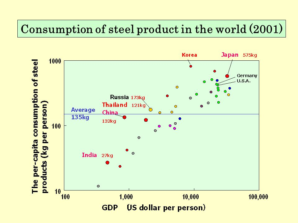 Consumption of steel product in the world (2001)