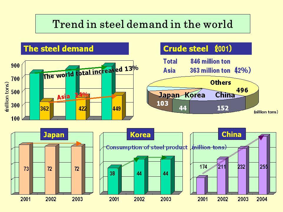 Trend in steel demand in the world