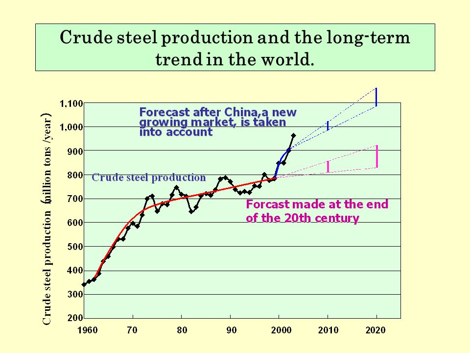Crude steel production and the long-term trend in the world.
