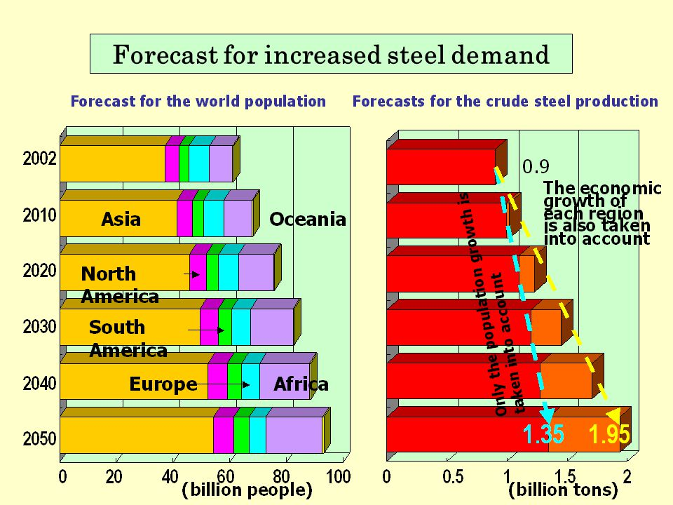 Forecast for increased steel demand
