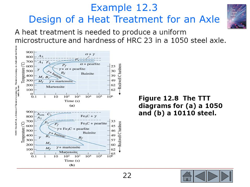 Example 12.3 Design of a Heat Treatment for an Axle