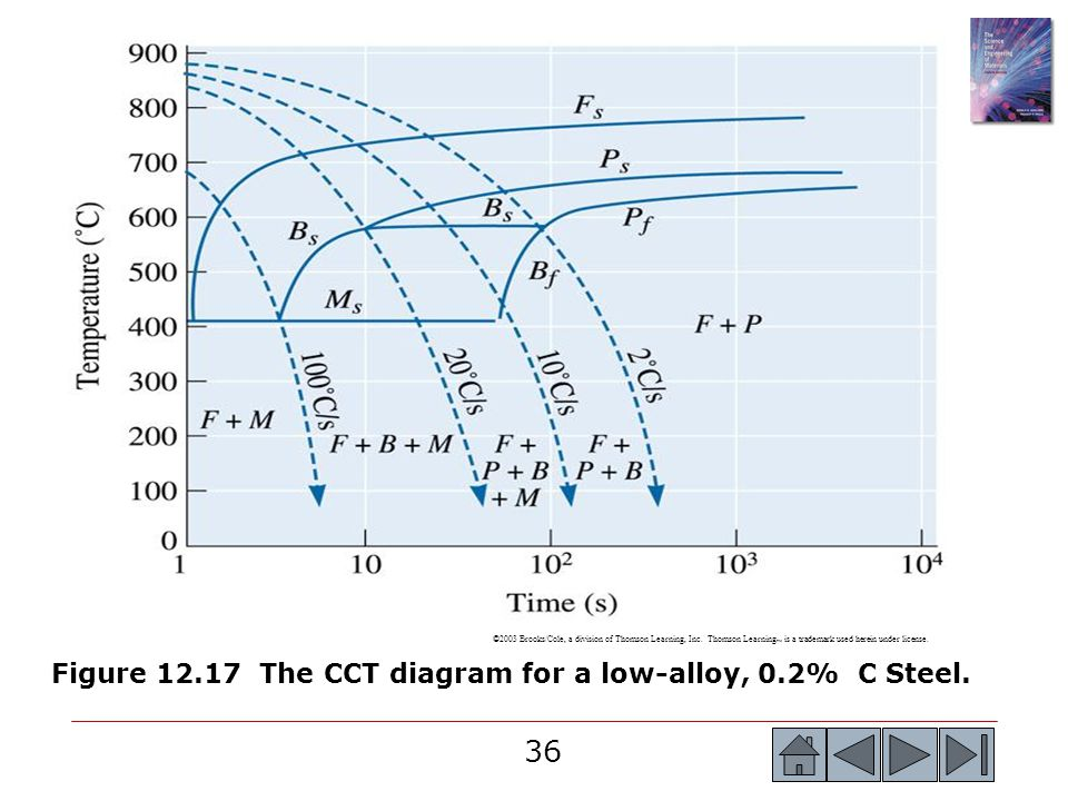 Figure The CCT diagram for a low-alloy, 0.2% C Steel.