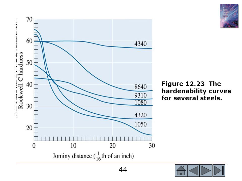 Figure The hardenability curves for several steels.