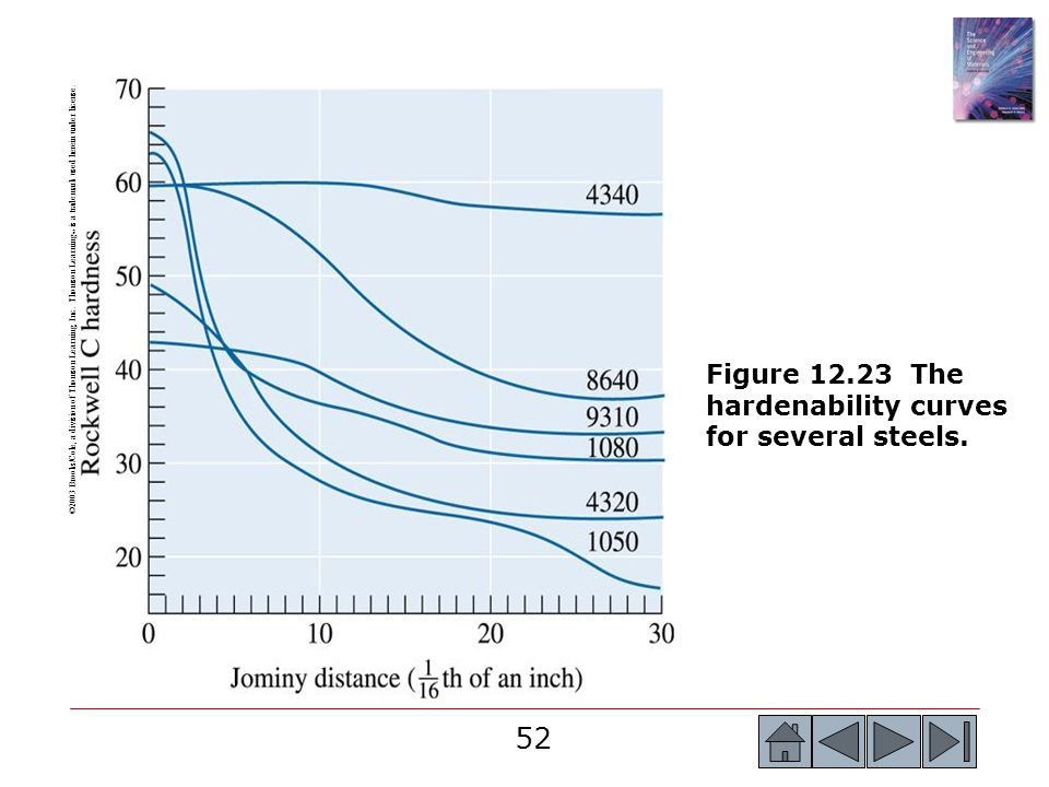 Figure 12.23 The hardenability curves for several steels.