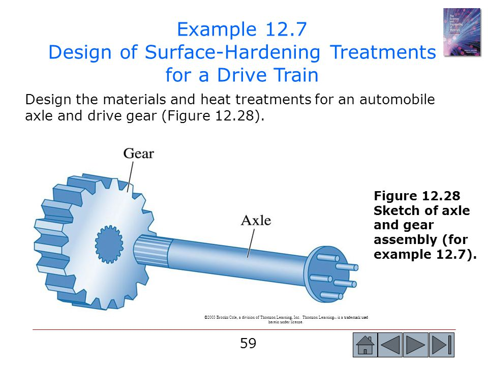 Example 12.7 Design of Surface-Hardening Treatments for a Drive Train