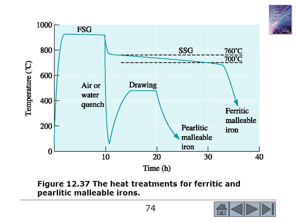 Figure 12.37 The heat treatments for ferritic and pearlitic malleable irons.