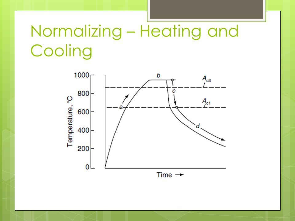 Normalizing – Heating and Cooling