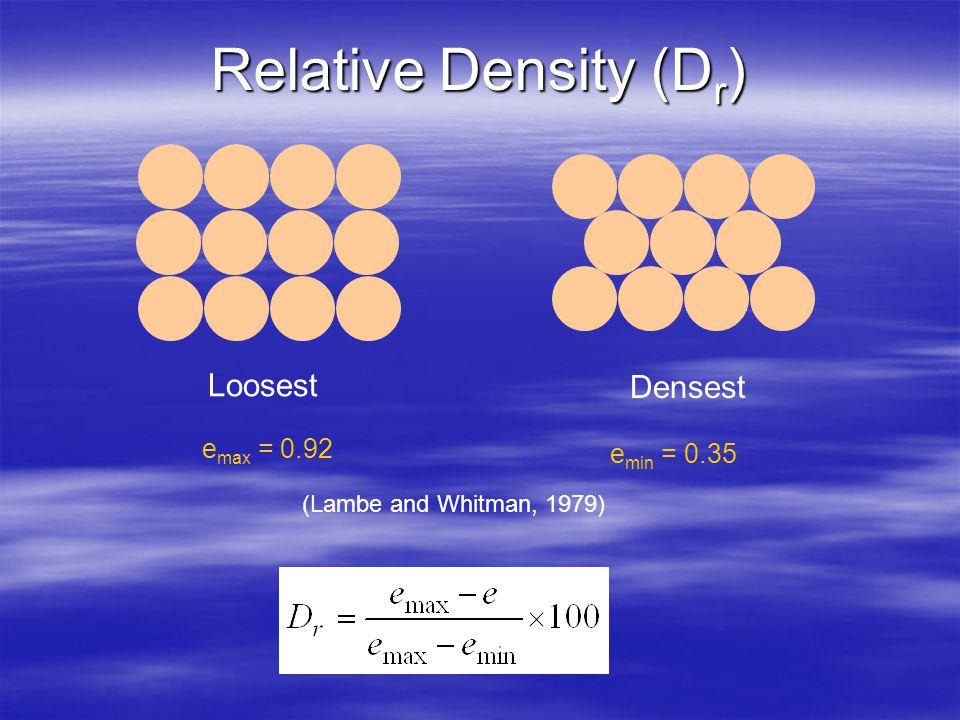 Relative Density (Dr) Loosest Densest emax = 0.92 emin = 0.35