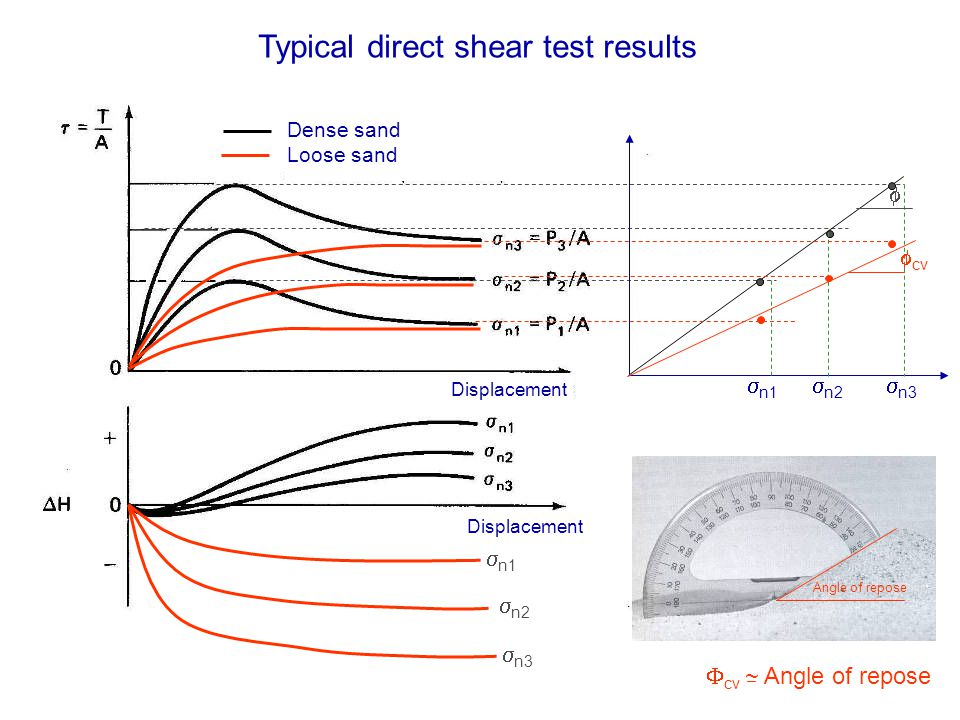 Typical direct shear test results