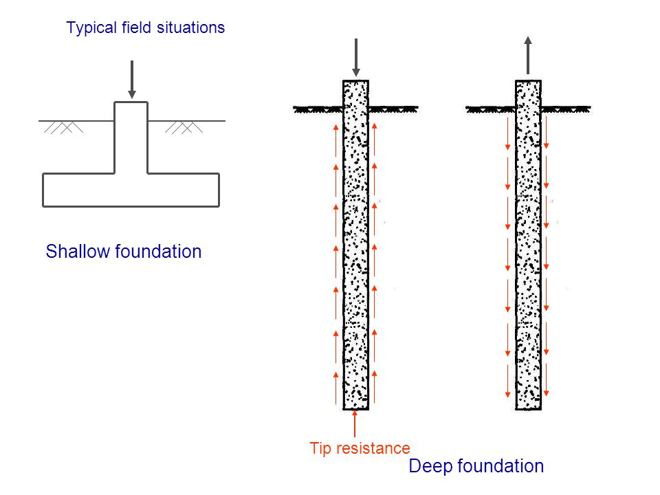 Shallow foundation Deep foundation Typical field situations