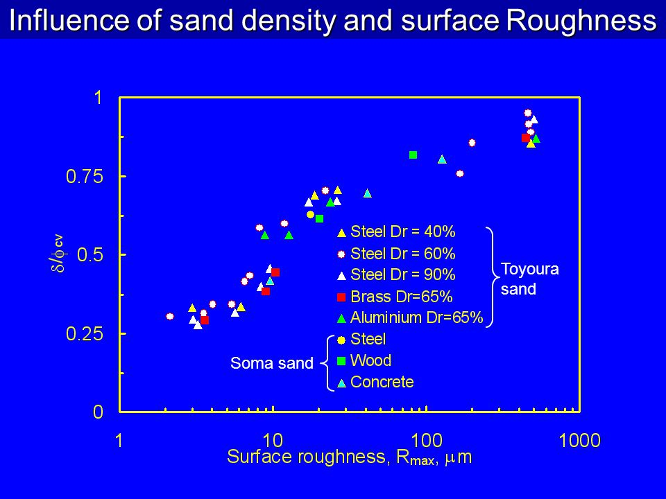Influence of sand density and surface Roughness