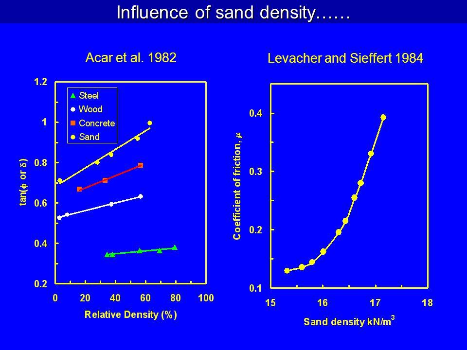 Influence of sand density……